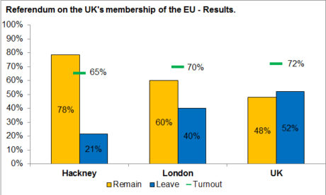 The Hackney Vote compared th London and the rest of Britain. Chart: Electoral Commission